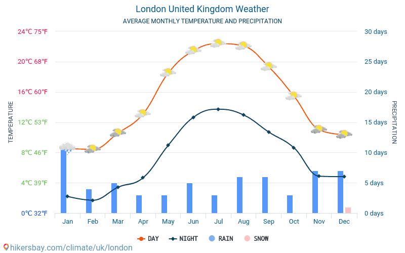 clima a londra, medie stagionali