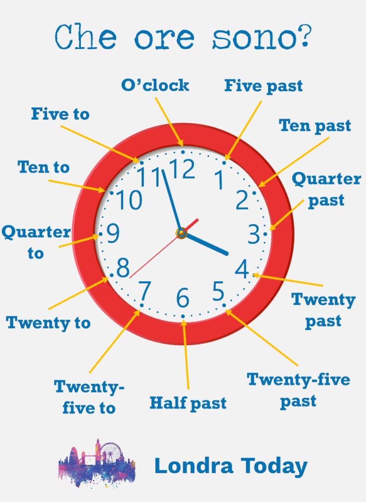 Le ore in inglese - Come dire e leggere l'ora? 1